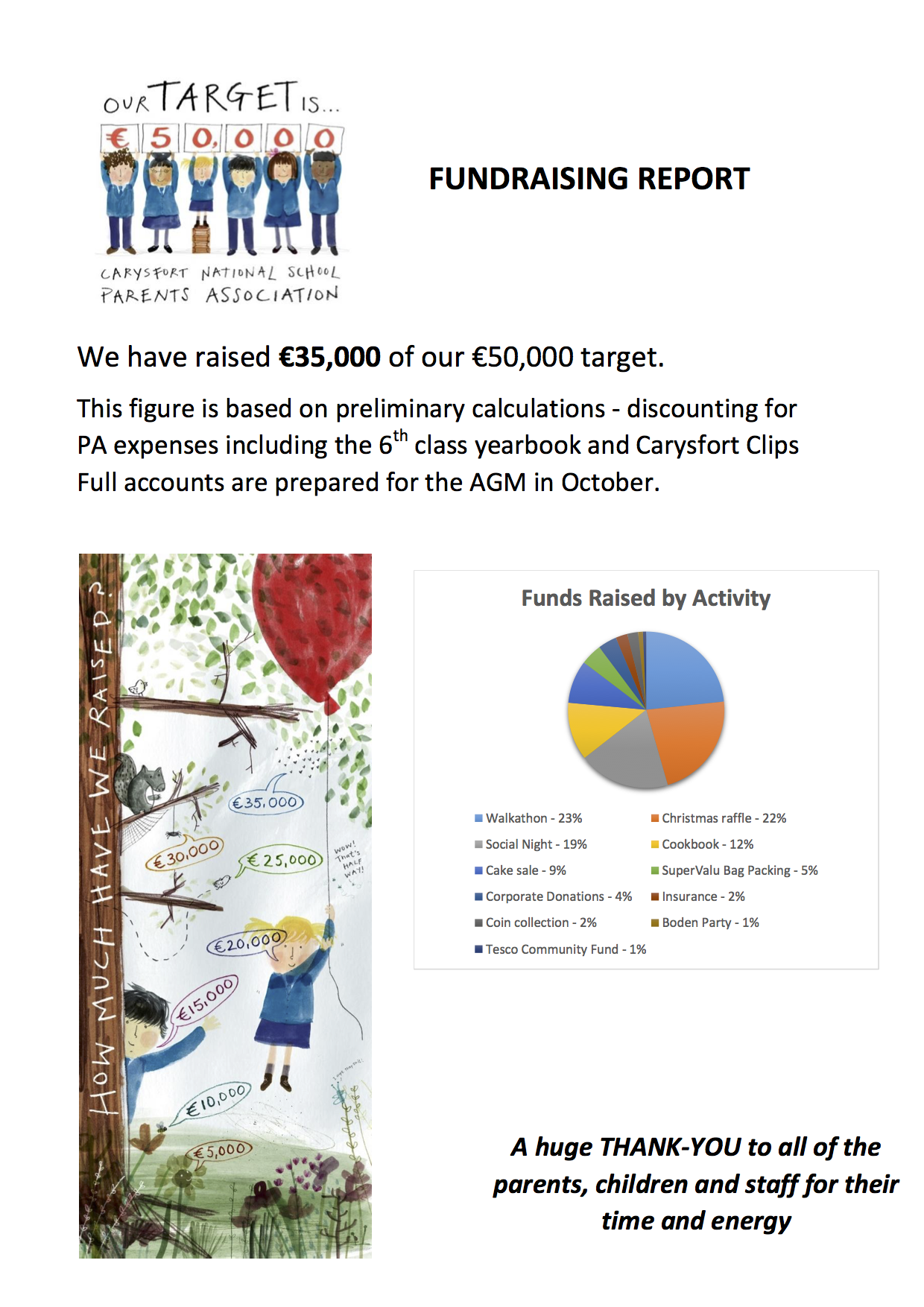 Carysfort National School Fundraising Report 2015/16